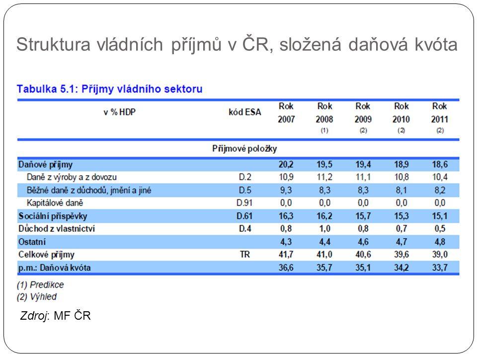 Struktura vládních příjmů v ČR, složená daňová kvóta