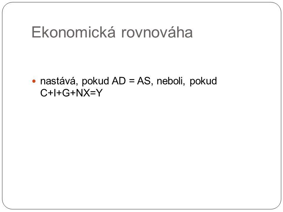 Ekonomická rovnováha nastává, pokud AD = AS, neboli, pokud C+I+G+NX=Y