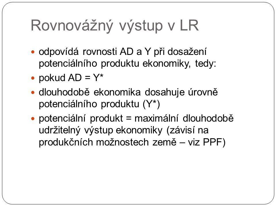Rovnovážný výstup v LR odpovídá rovnosti AD a Y při dosažení potenciálního produktu ekonomiky, tedy: