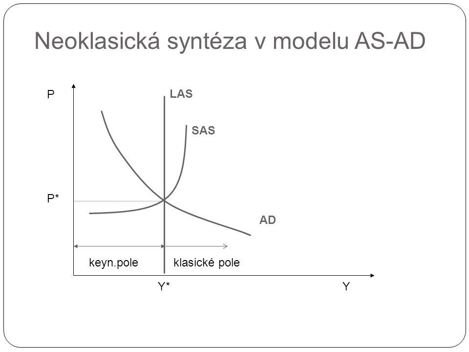 Neoklasická syntéza v modelu AS-AD