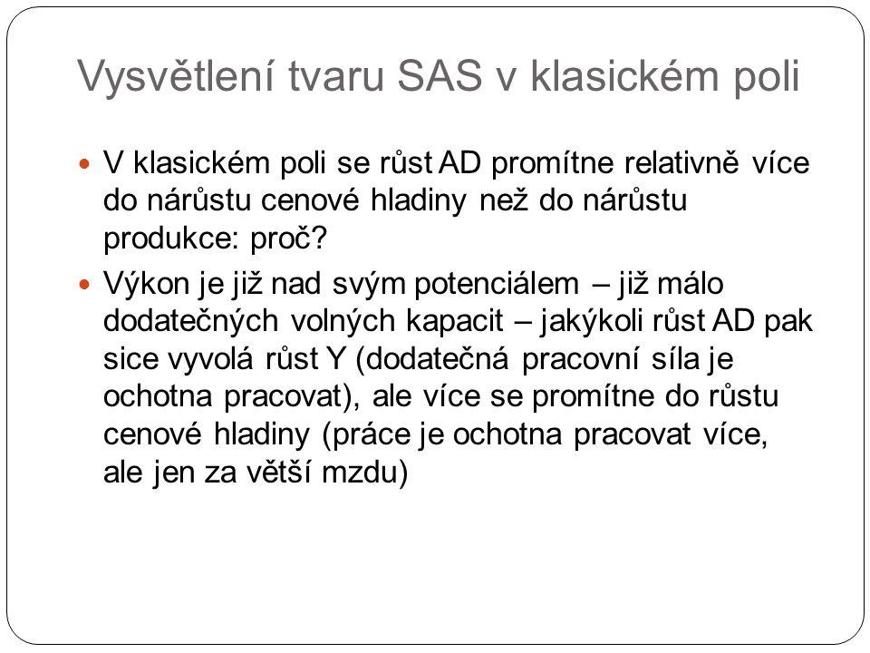 Vysvětlení tvaru SAS v klasickém poli