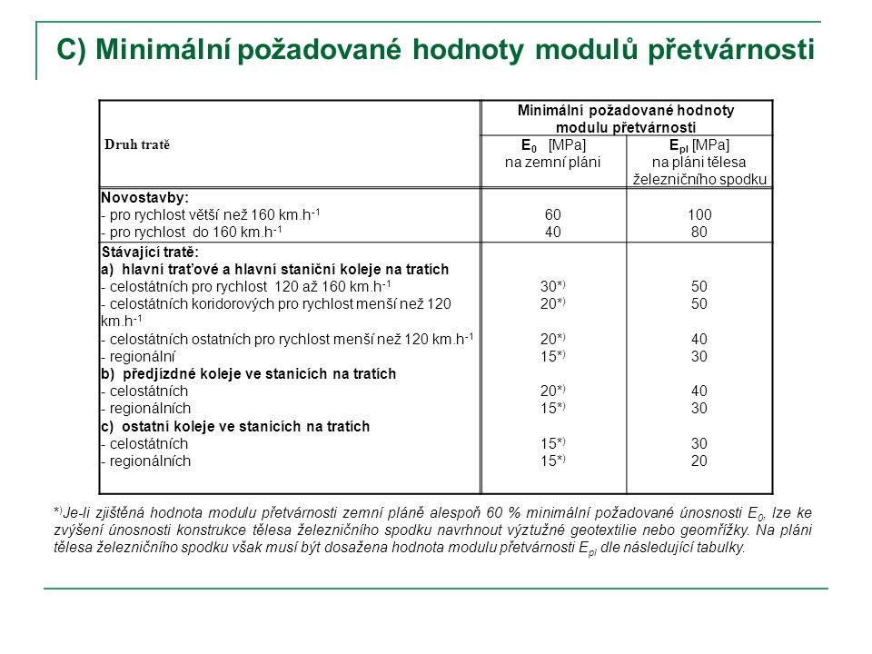 C) Minimální požadované hodnoty modulů přetvárnosti