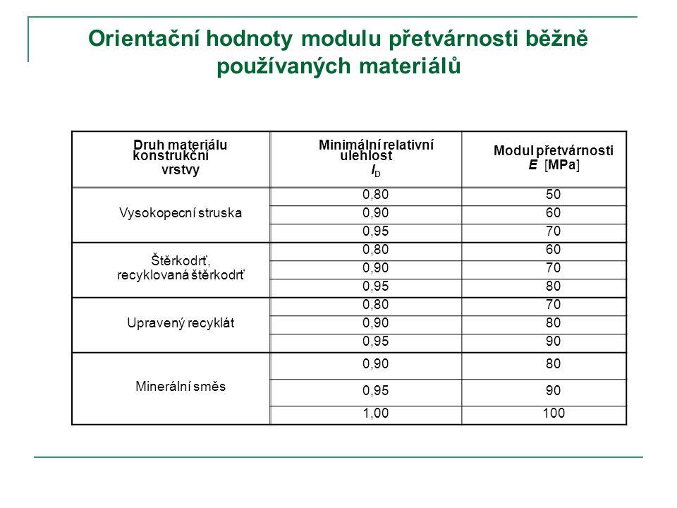 Orientační hodnoty modulu přetvárnosti běžně používaných materiálů