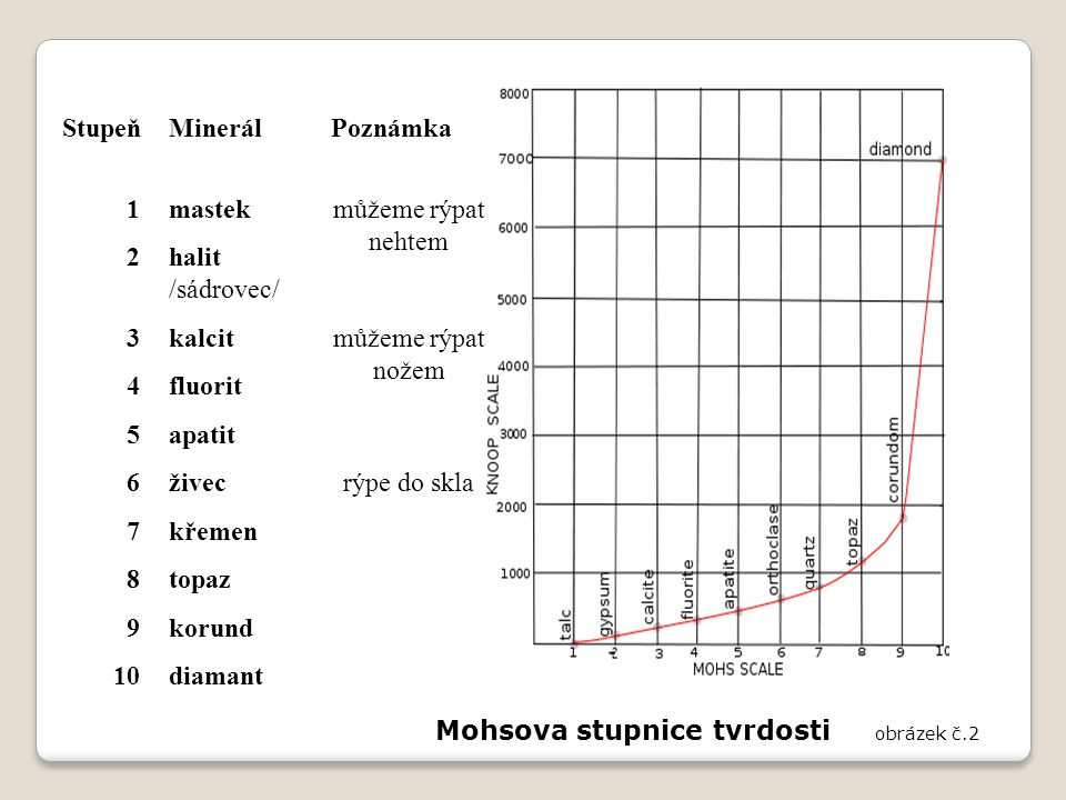 Mohsova stupnice tvrdosti obrázek č.2