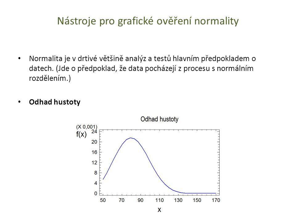 Nástroje pro grafické ověření normality