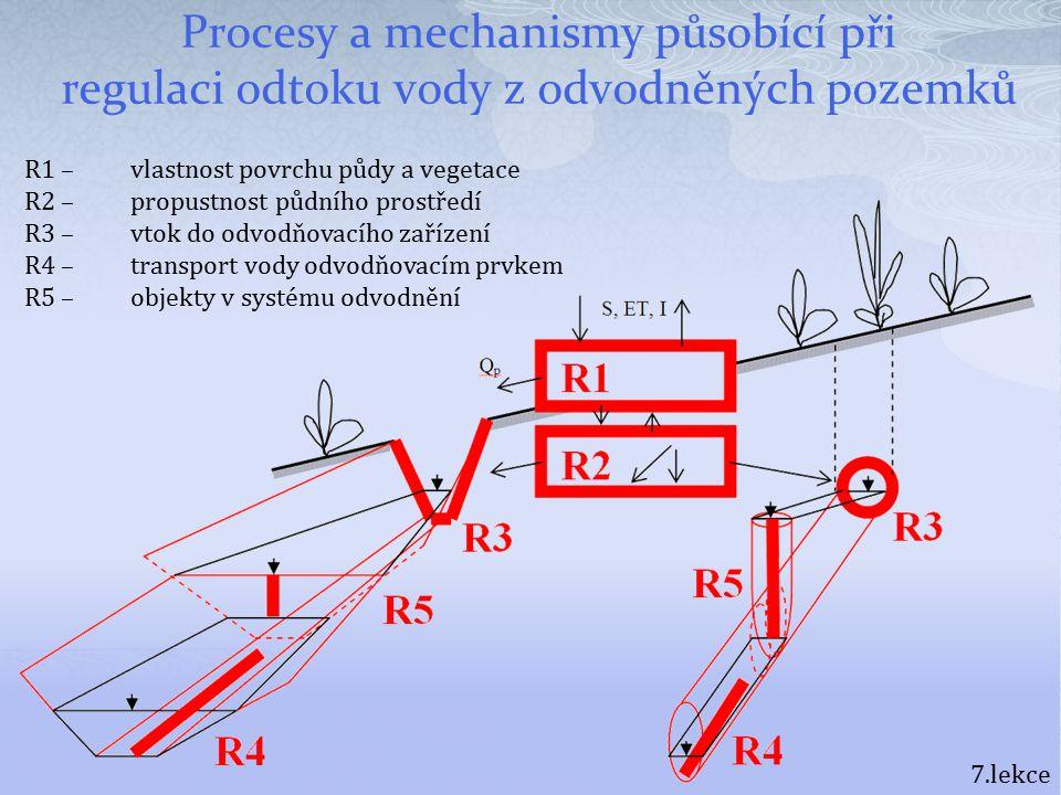 Procesy a mechanismy působící při regulaci odtoku vody z odvodněných pozemků