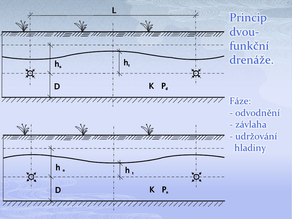 Princip dvou-funkční drenáže