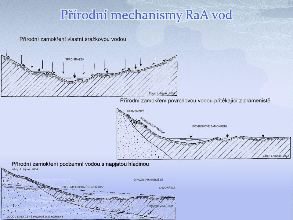 Přírodní mechanismy RaA vod