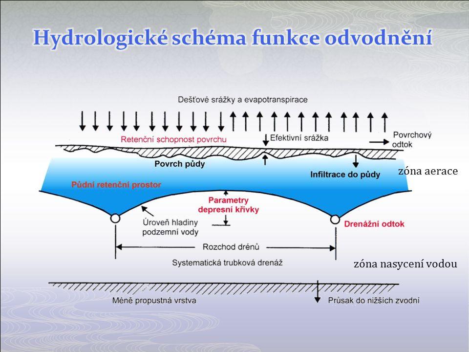Hydrologické schéma funkce odvodnění
