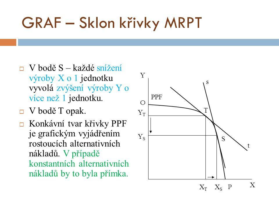 GRAF – Sklon křivky MRPT
