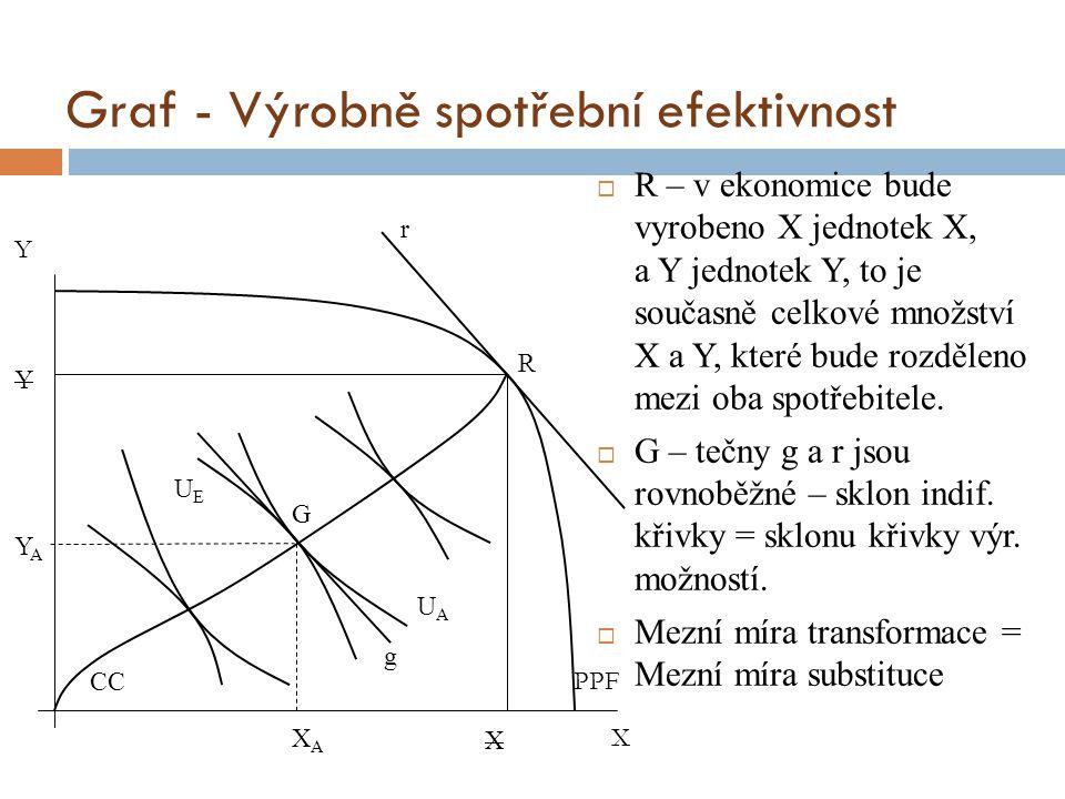 Graf - Výrobně spotřební efektivnost