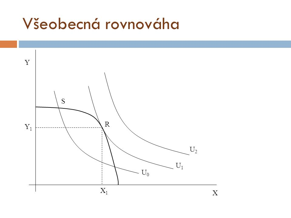 Všeobecná rovnováha Y S R Y1 U2 U1 U0 X1 X