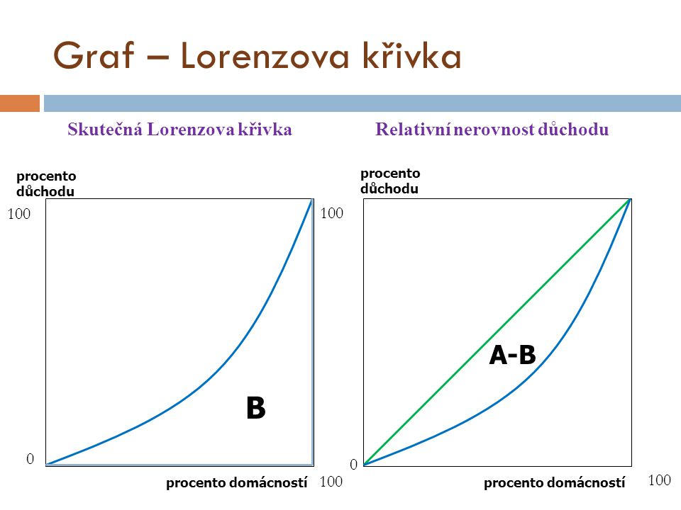 Graf – Lorenzova křivka