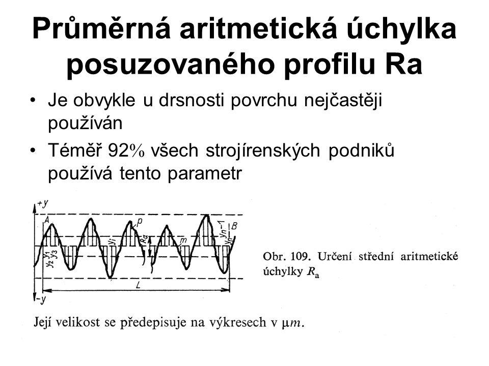 Průměrná aritmetická úchylka posuzovaného profilu Ra