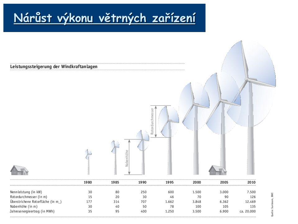Nárůst výkonu větrných zařízení