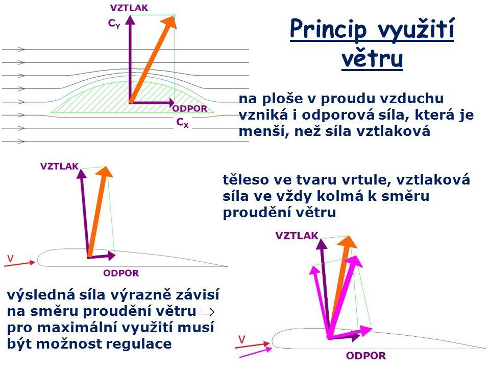 Princip využití větru na ploše v proudu vzduchu vzniká i odporová síla, která je menší, než síla vztlaková.