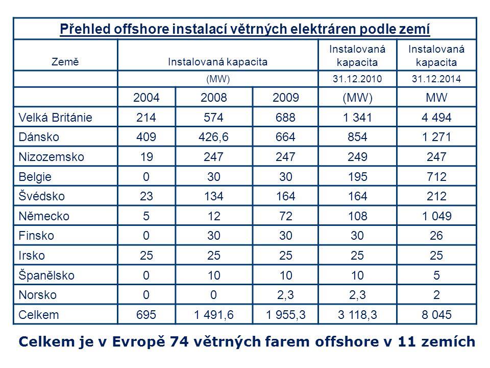 Přehled offshore instalací větrných elektráren podle zemí