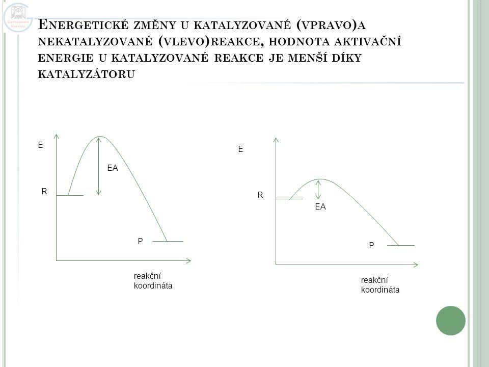 Energetické změny u katalyzované (vpravo)a nekatalyzované (vlevo)reakce, hodnota aktivační energie u katalyzované reakce je menší díky katalyzátoru
