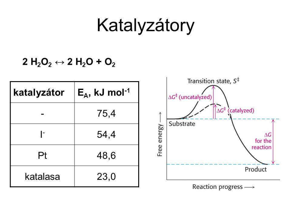 Katalyzátory 2 H2O2 ↔ 2 H2O + O2 katalyzátor EA, kJ mol-1 - 75,4 I-