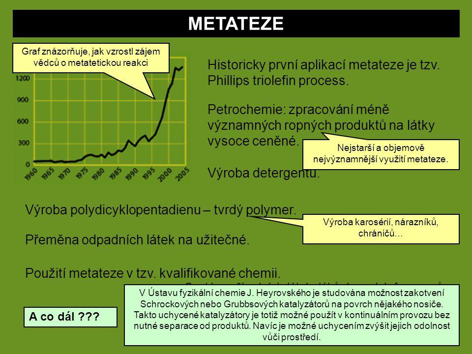 METATEZE Graf znázorňuje, jak vzrostl zájem vědců o metatetickou reakci. Historicky první aplikací metateze je tzv. Phillips triolefin process.