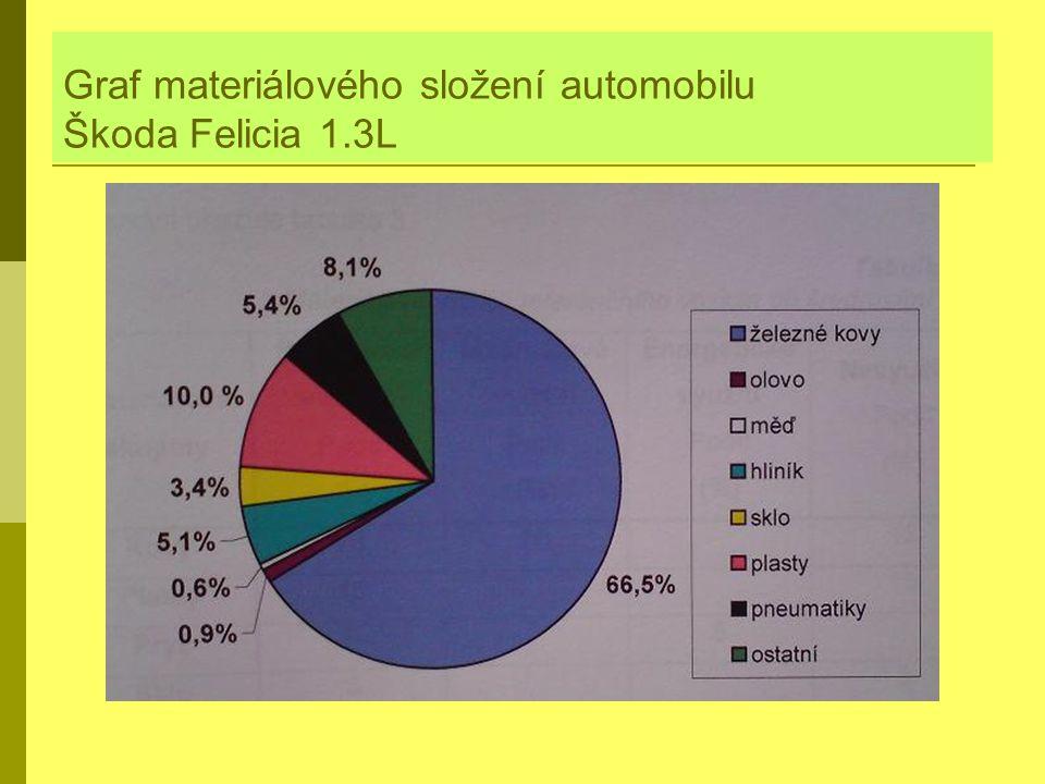 Graf materiálového složení automobilu Škoda Felicia 1.3L