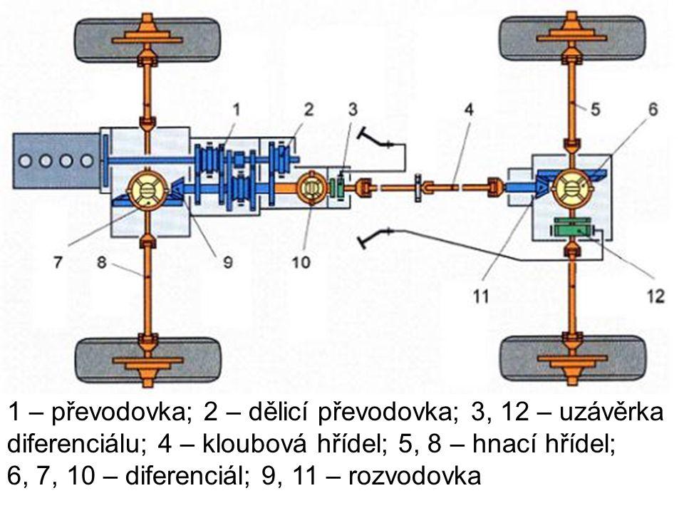 1 – převodovka; 2 – dělicí převodovka; 3, 12 – uzávěrka diferenciálu; 4 – kloubová hřídel; 5, 8 – hnací hřídel; 6, 7, 10 – diferenciál; 9, 11 – rozvodovka