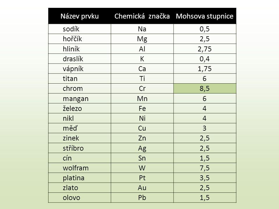 Název prvku Chemická značka. Mohsova stupnice. sodík. Na. 0,5. hořčík. Mg. 2,5. hliník. Al.