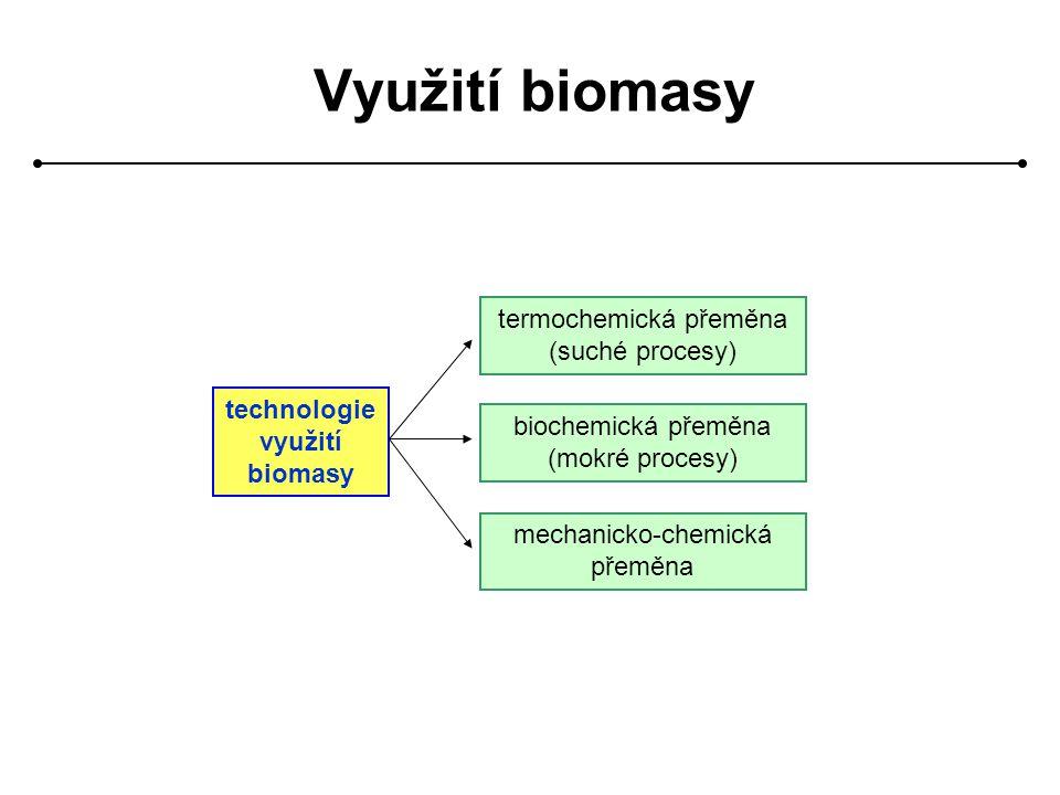 technologie využití biomasy