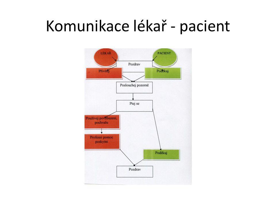 Komunikace lékař - pacient