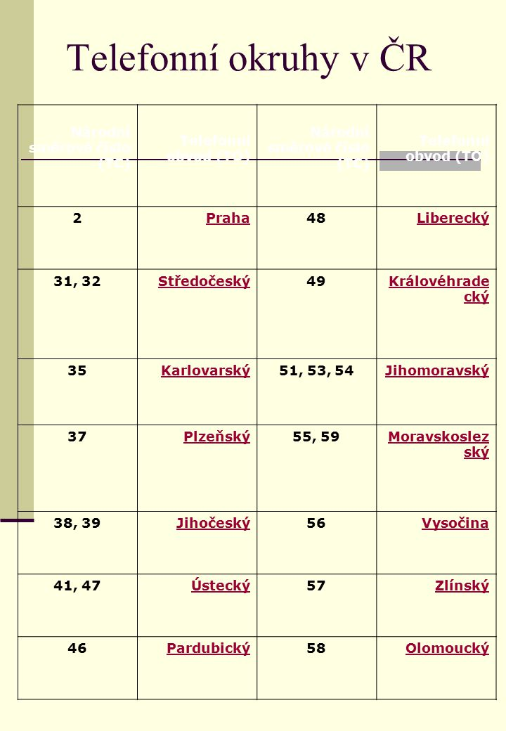 Telefonní okruhy v ČR Národní směrové číslo (TC) Telefonní obvod (TO)