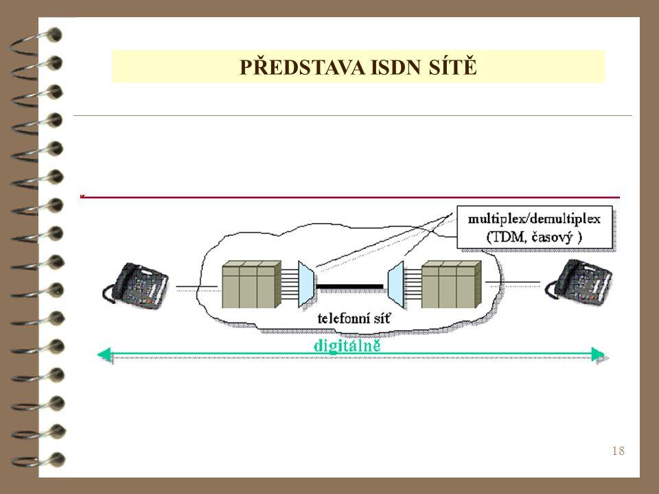 PŘEDSTAVA ISDN SÍTĚ (c) 1999. Tralvex Yeap. All Rights Reserved