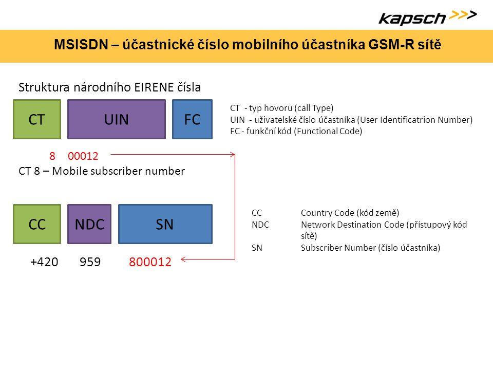 MSISDN – účastnické číslo mobilního účastníka GSM-R sítě