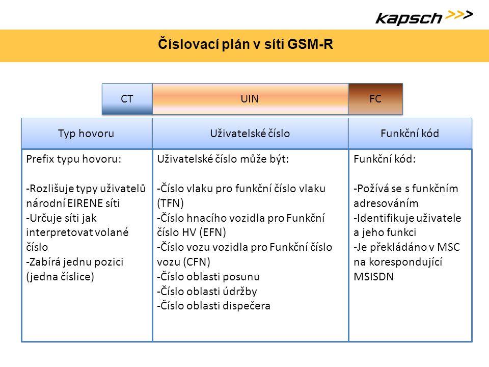 Číslovací plán v síti GSM-R
