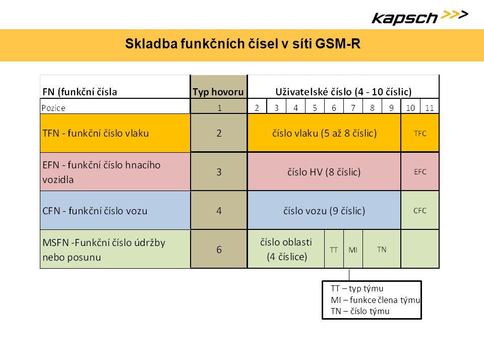 Skladba funkčních čísel v síti GSM-R