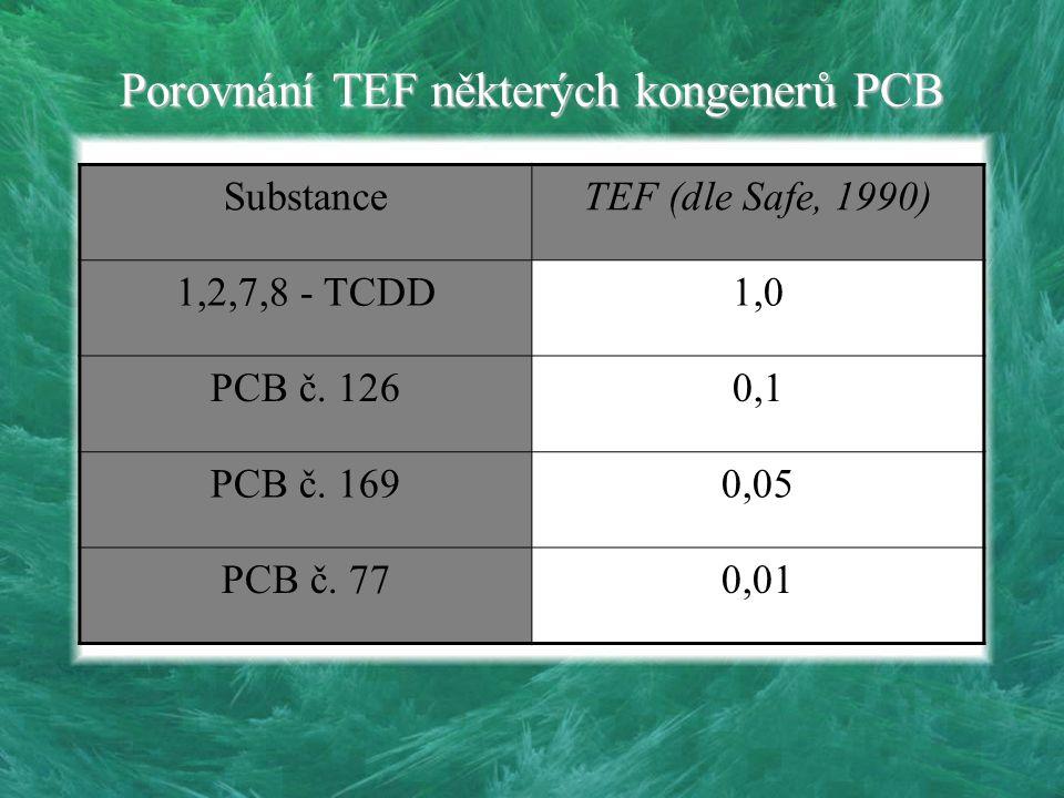 Porovnání TEF některých kongenerů PCB
