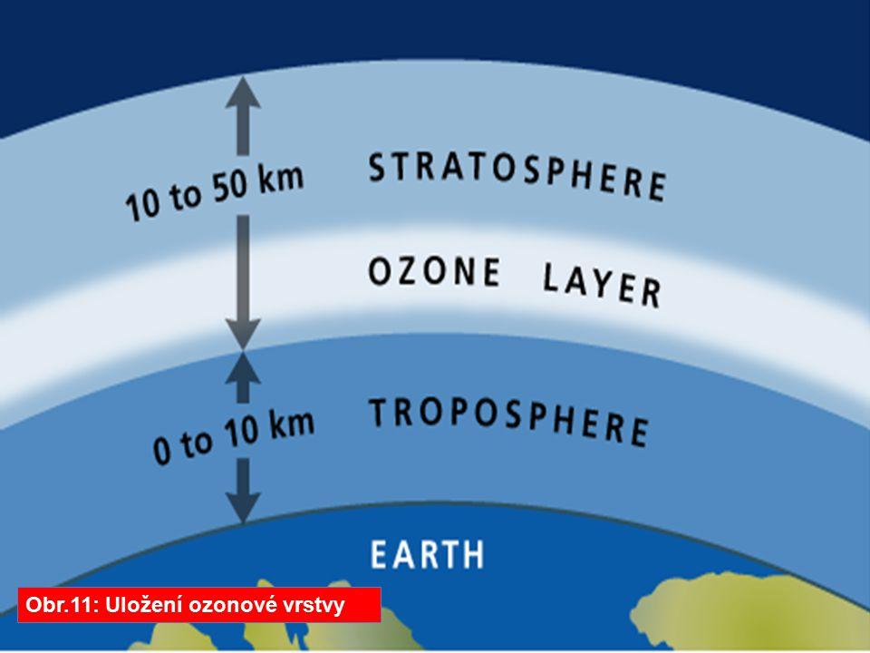 Obr.11: Uložení ozonové vrstvy