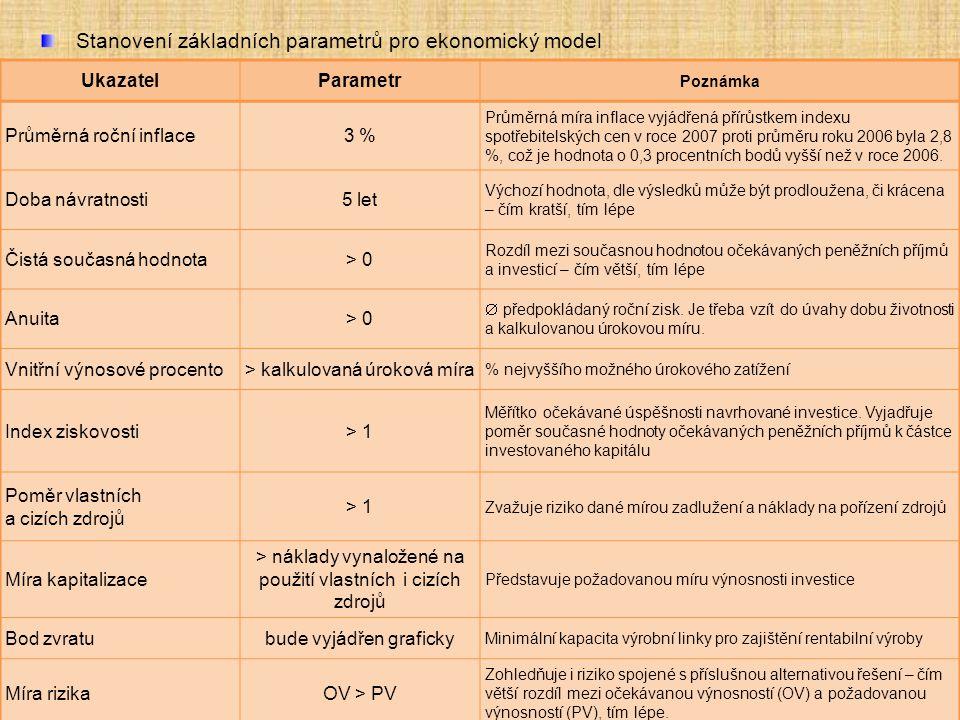 Stanovení základních parametrů pro ekonomický model