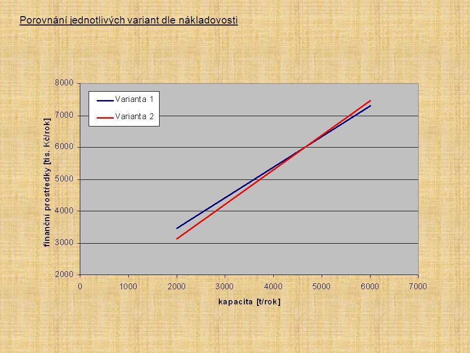 Porovnání jednotlivých variant dle nákladovosti
