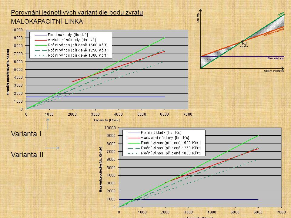 Varianta I Varianta II Porovnání jednotlivých variant dle bodu zvratu