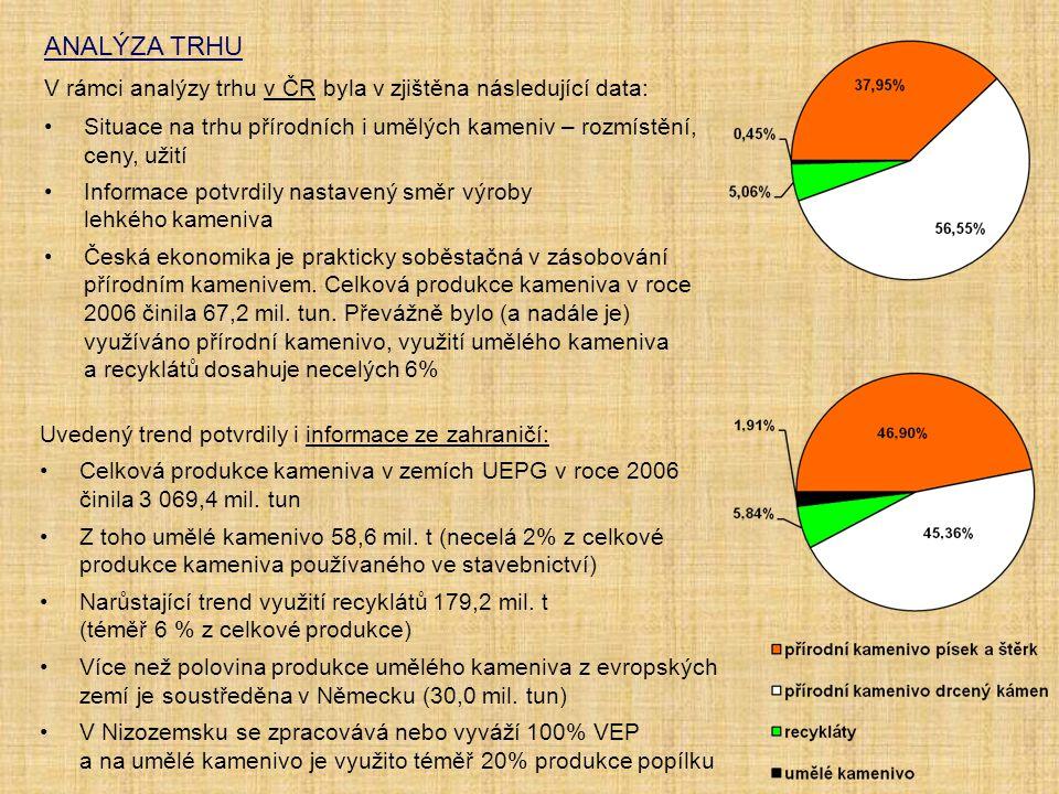 ANALÝZA TRHU V rámci analýzy trhu v ČR byla v zjištěna následující data: Situace na trhu přírodních i umělých kameniv – rozmístění, ceny, užití.