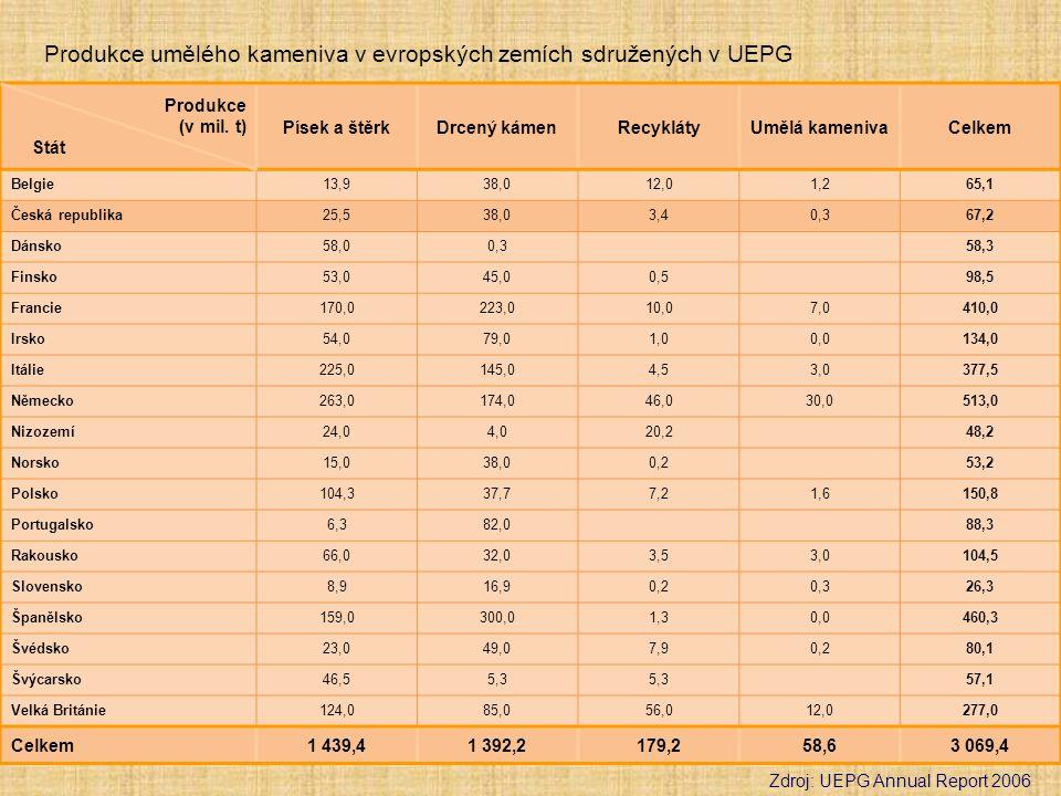 Produkce umělého kameniva v evropských zemích sdružených v UEPG