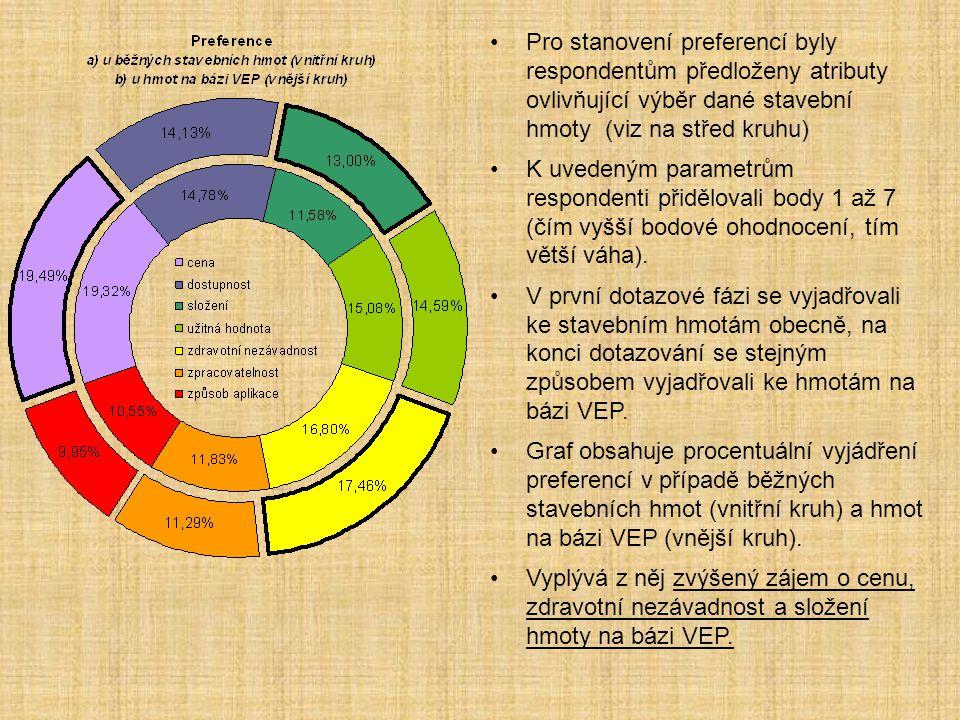 Pro stanovení preferencí byly respondentům předloženy atributy ovlivňující výběr dané stavební hmoty (viz na střed kruhu)