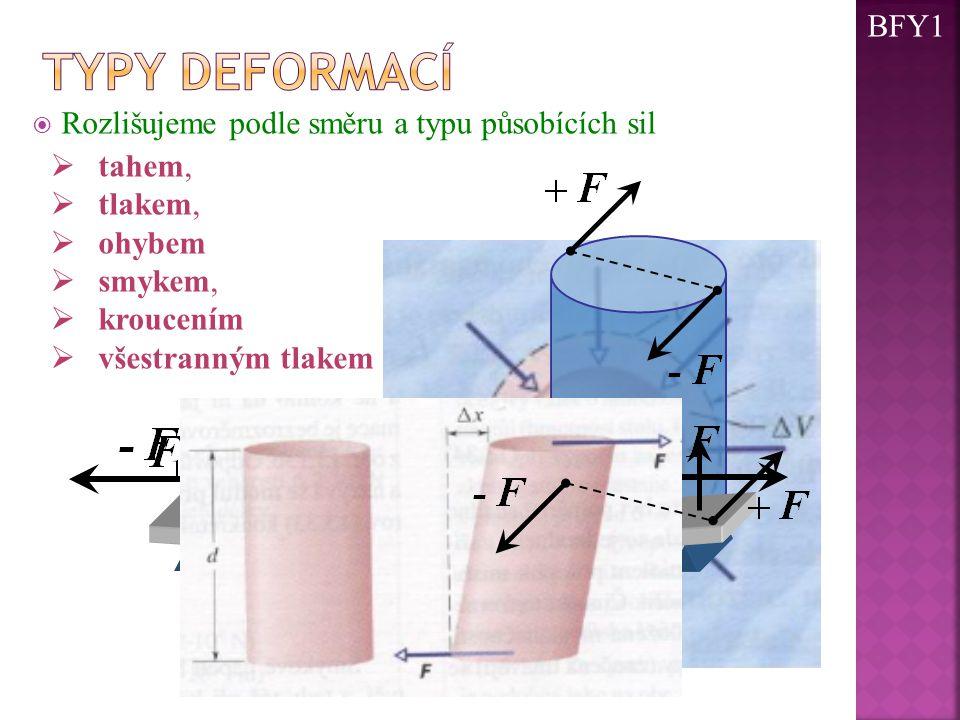 Typy deformací BFY1 Rozlišujeme podle směru a typu působících sil