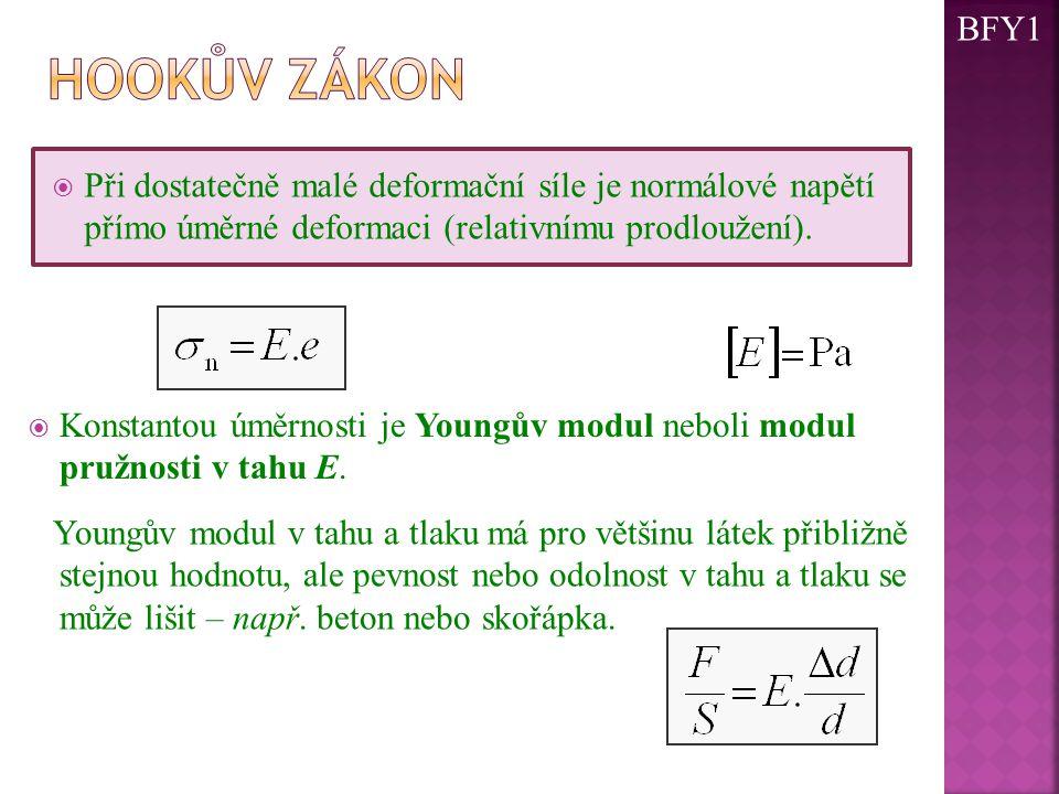 BFY1 Hookův zákon. Při dostatečně malé deformační síle je normálové napětí přímo úměrné deformaci (relativnímu prodloužení).