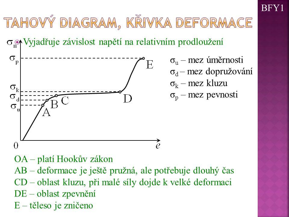 Tahový diagram, křivka deformace