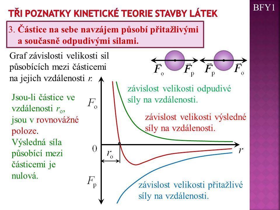 BFY1 Tři poznatky kinetické teorie stavby látek. 3. Částice na sebe navzájem působí přitažlivými. a současně odpudivými silami.
