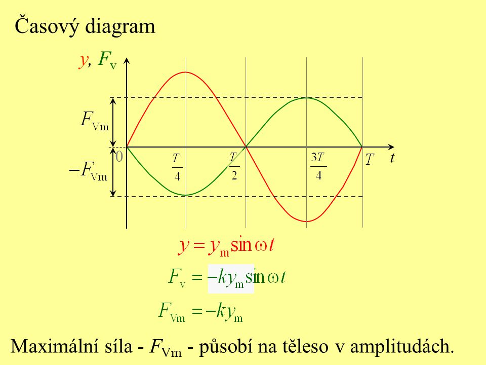 Časový diagram y, Fv t Maximální síla - FVm - působí na těleso v amplitudách.