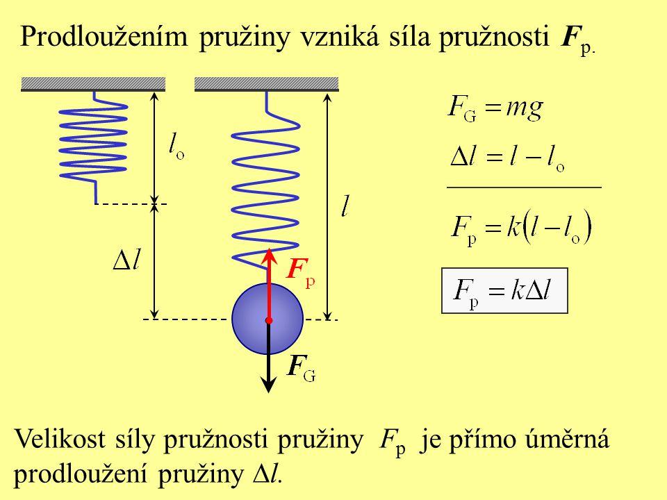 Prodloužením pružiny vzniká síla pružnosti Fp.