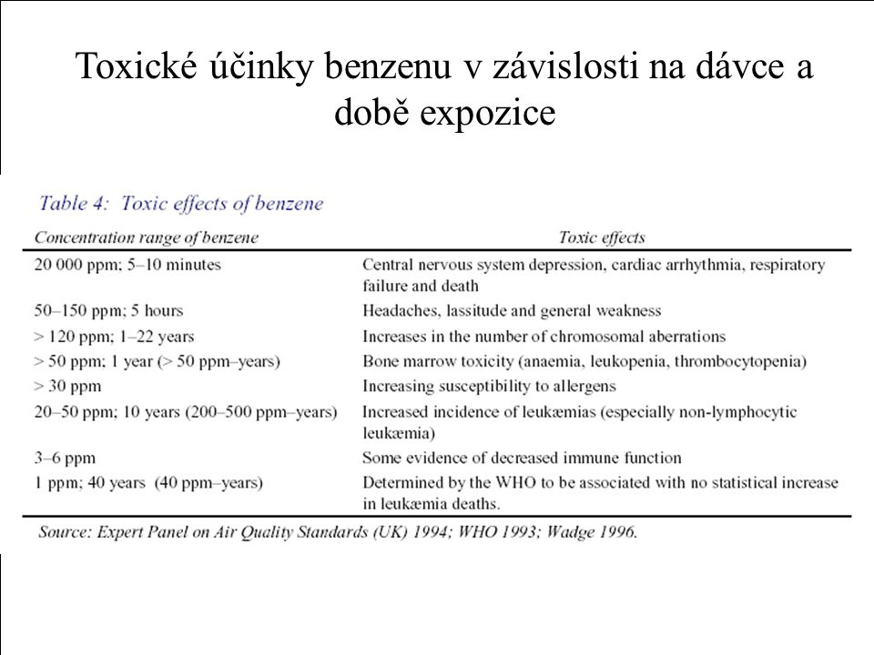 Toxické účinky benzenu v závislosti na dávce a době expozice