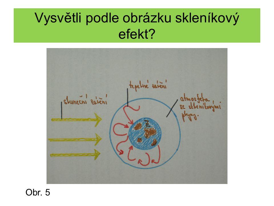 Vysvětli podle obrázku skleníkový efekt
